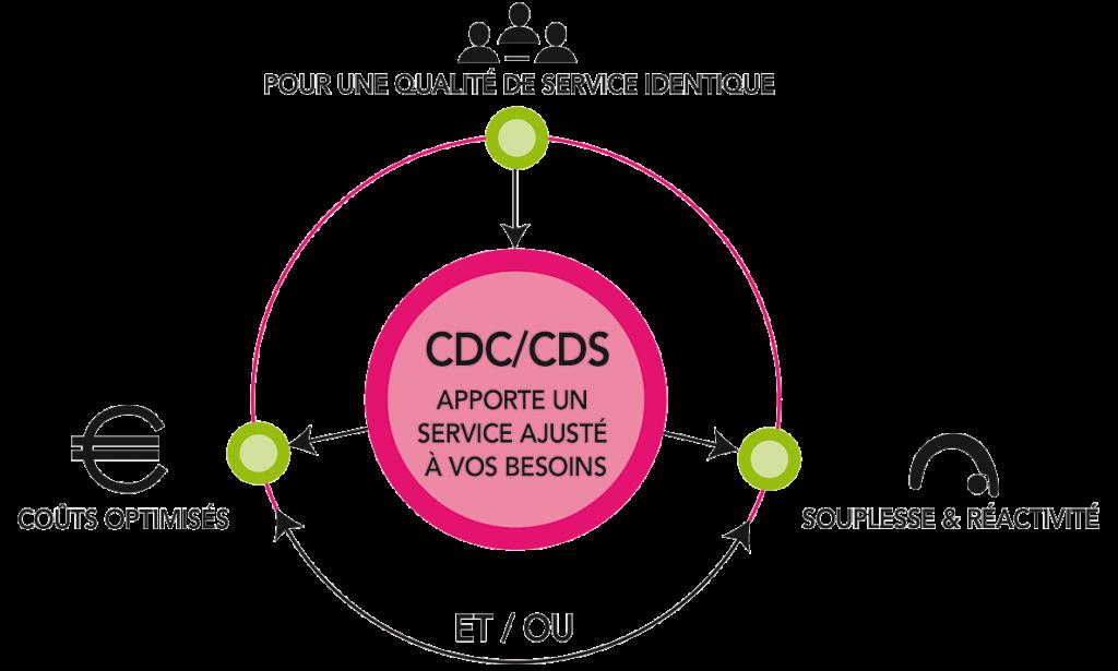 schema-cdc-cds