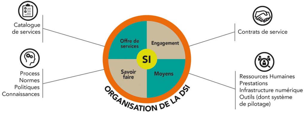 visuel_management_si_siderlog