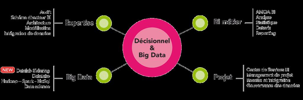 Offre Siderlog Décisionnel et Big Data